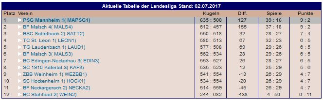Tabelle2017